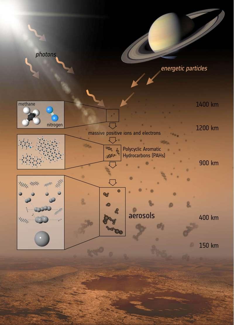 Strati atmosferici di Titano - crediti: ESA/ATG medialab