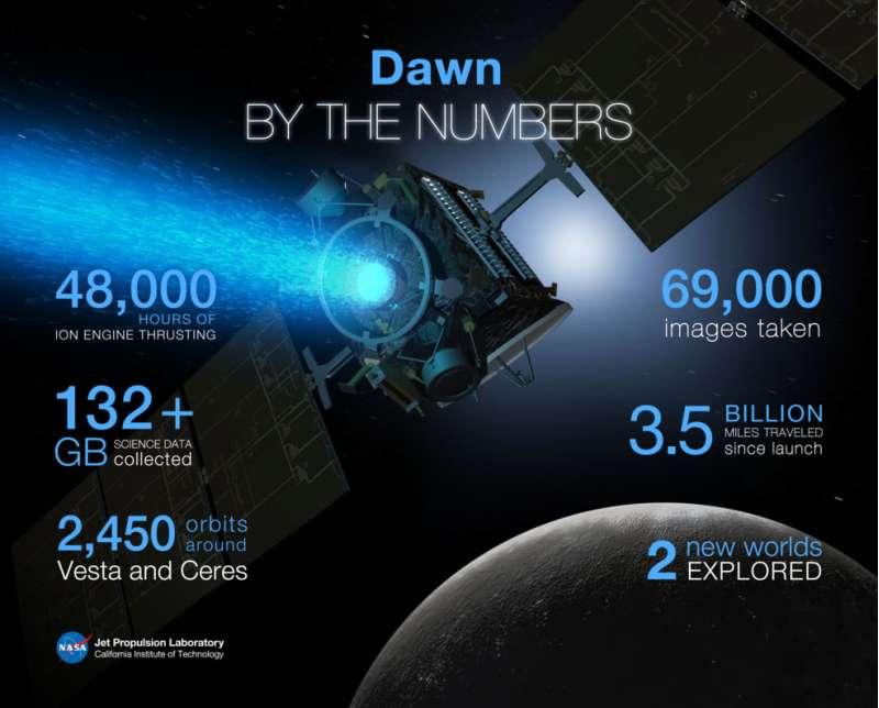 Dawn - missione primaria