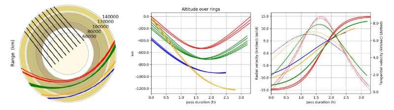 Saturn Ring Skimmer Mission Concept