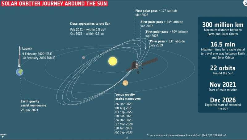 Solar Orbiter traiettoria