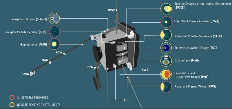 Solar Orbiter strumenti