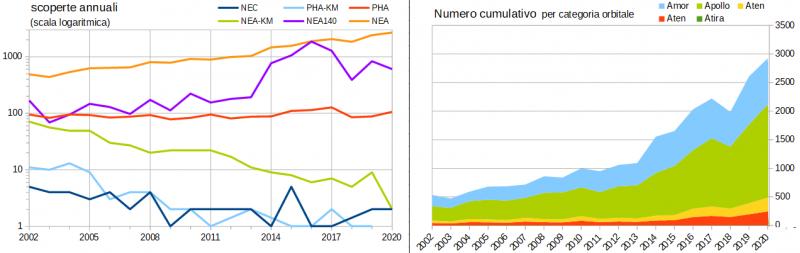 Stat annuali 2020b
