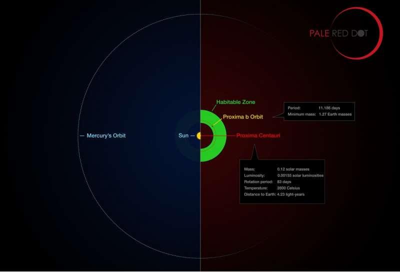 Proxima Centauri b - infografica