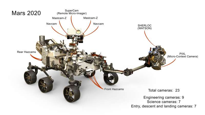 mars 2020 cameras labeled