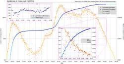 Una discesa esponenziale